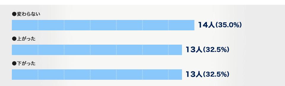 前職時代と現在の年収比較