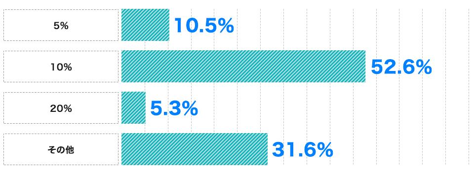 店舗型の売上歩合方式のパーセンテージ