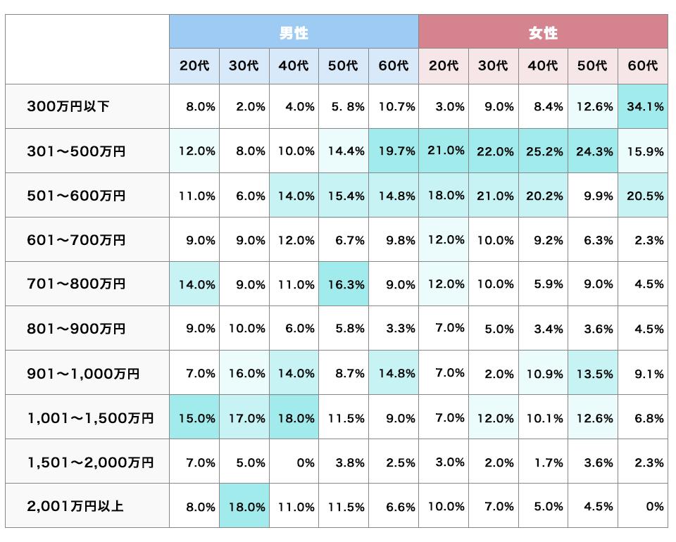 独立・開業した際の目標年収のグラフ