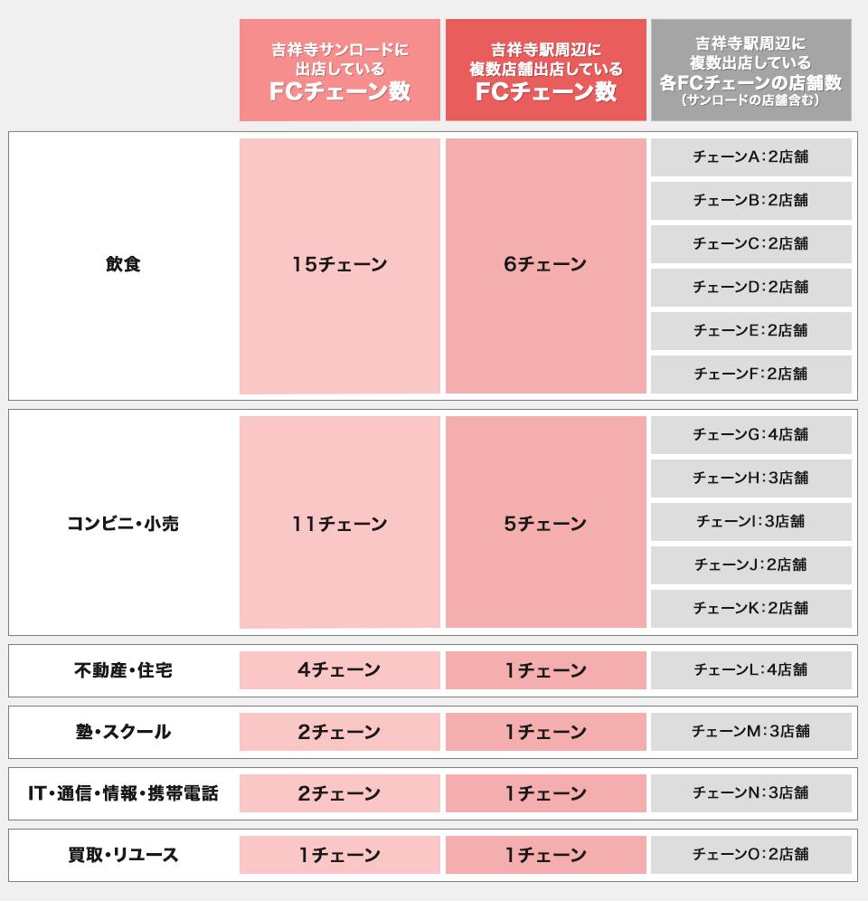 吉祥寺駅周辺に複数出店しているFCチェーン