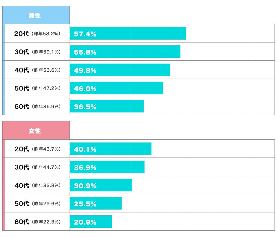 独立・開業に対する興味(男女・年代別)のグラフ