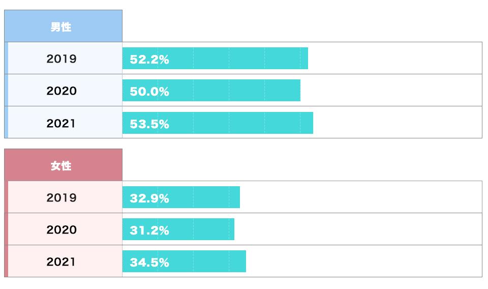 独立・開業に対する興味(男女別)のグラフ