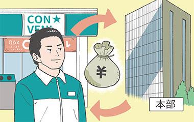 オーナーは毎日の売上を本部に送金し、本部がそこからロイヤリティや仕入れ代金を差し引き、余ったお金を月ごとにオーナーに戻す「オープンアカウント」制度