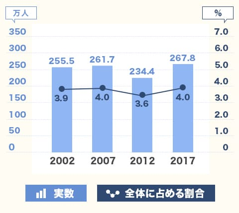 出典:総務省「就業構造基本調査」 副業者の推移