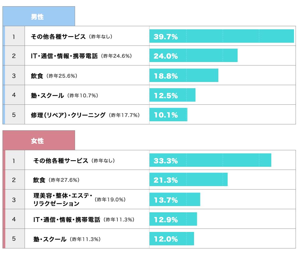 興味のある業種(男女別)のグラフ