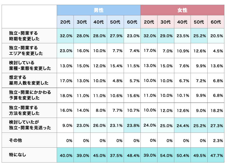 独立・開業を検討するときに頼る相談相手のグラフ