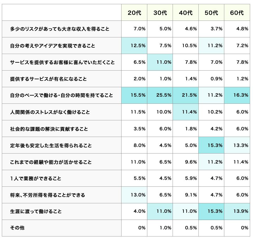 独立・開業時に重視するポイント(年代別)の表