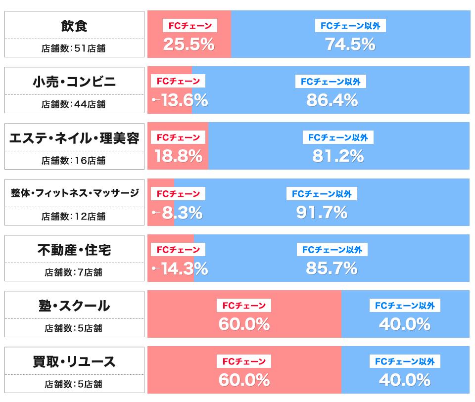 戸越銀座中央街のFCチェーン割合(業態別)