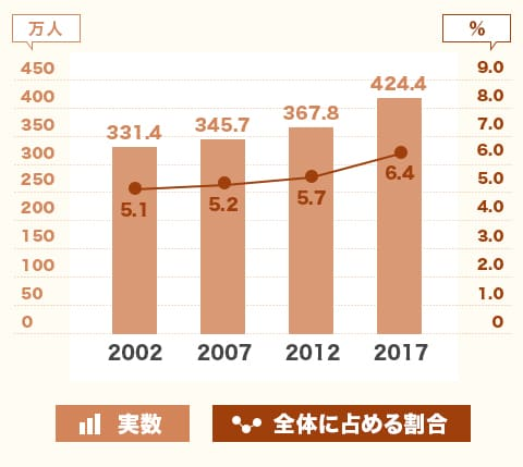 出典:総務省「就業構造基本調査」 副業希望者の推移