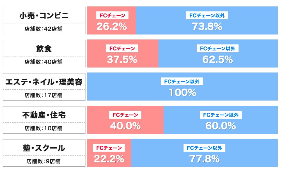 吉祥寺サンロードのFCチェーン割合(業態別)
