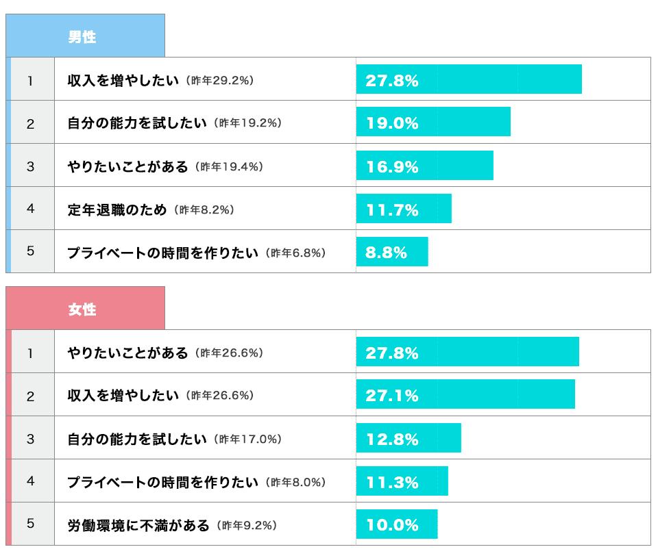 独立・開業を考えたきっかけ(男女別)のグラフ