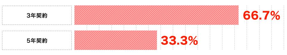 無店舗型の契約期間(n=3)