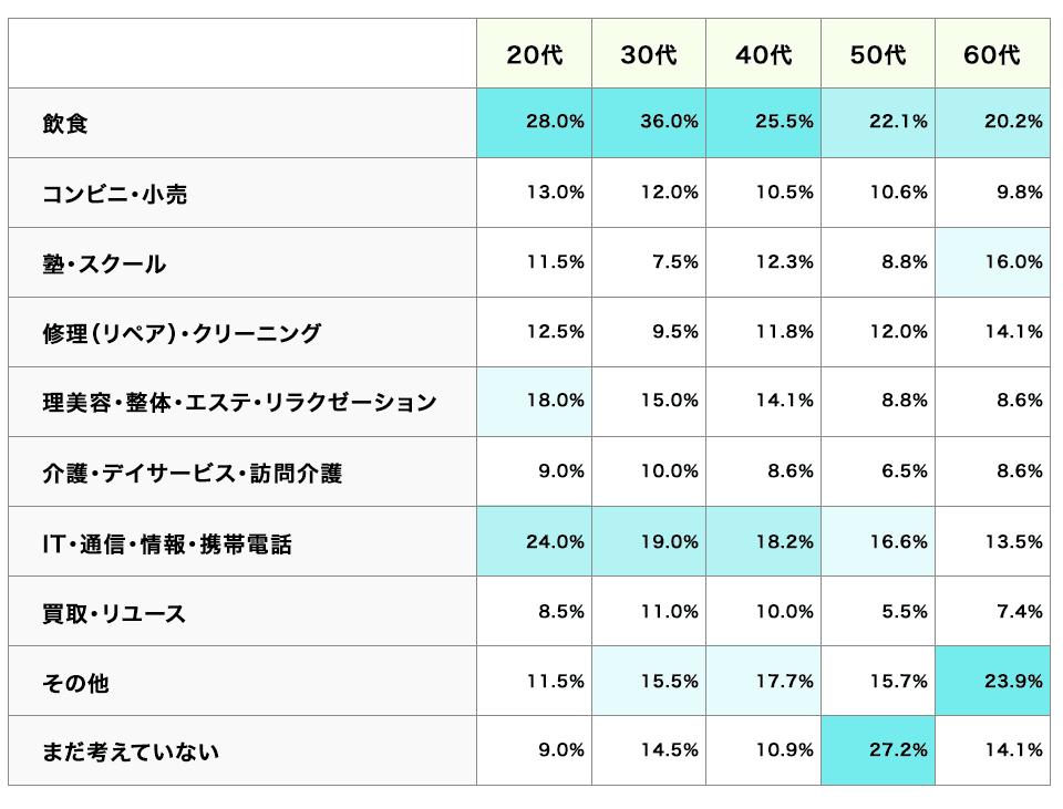 興味のある業種(年代別)の表