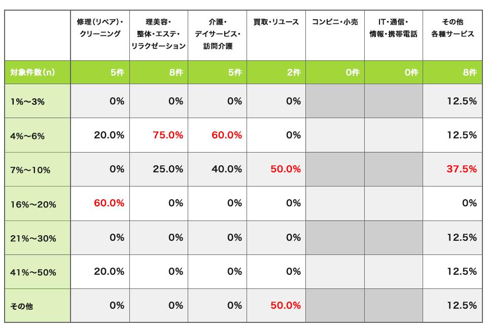 業種別の売上歩合方式のパーセンテージ